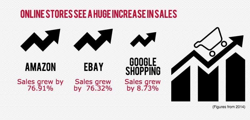 Black Friday Figures, Sales grew massively for certain online retailers.