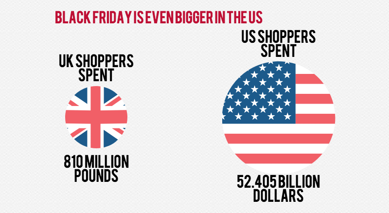 Black friday figures. Americans spend a lot more on Black Friday.