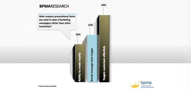Promotional items BPMA research