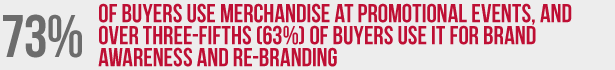73% of buyers use merchandise at promotional events, and over three-fifths (63%) of buyers use it for brand awareness and re-branding