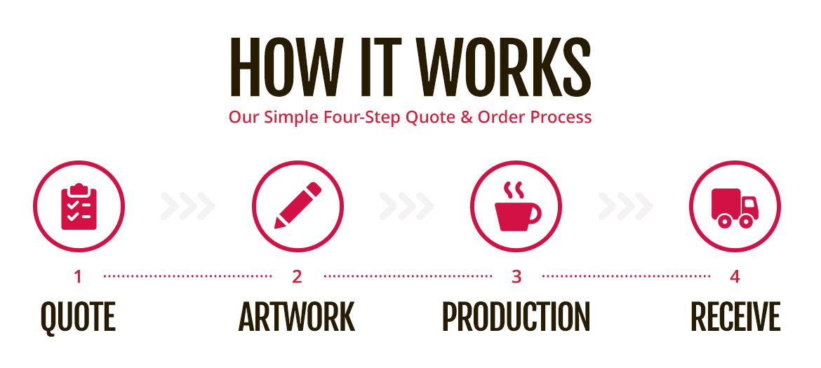 Quote and Order Process