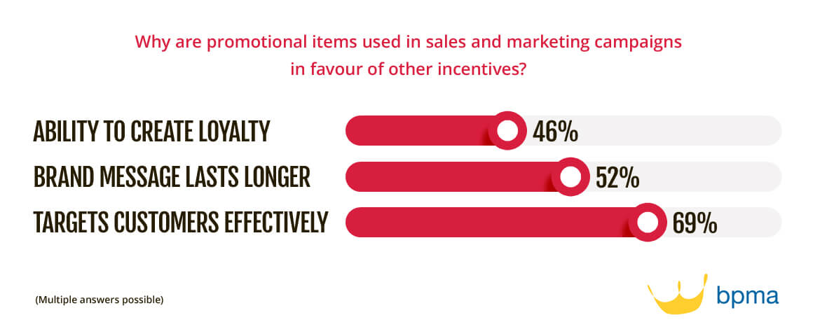 Why are promotional items used in sales and marketing campaigns in favour of other incentives?