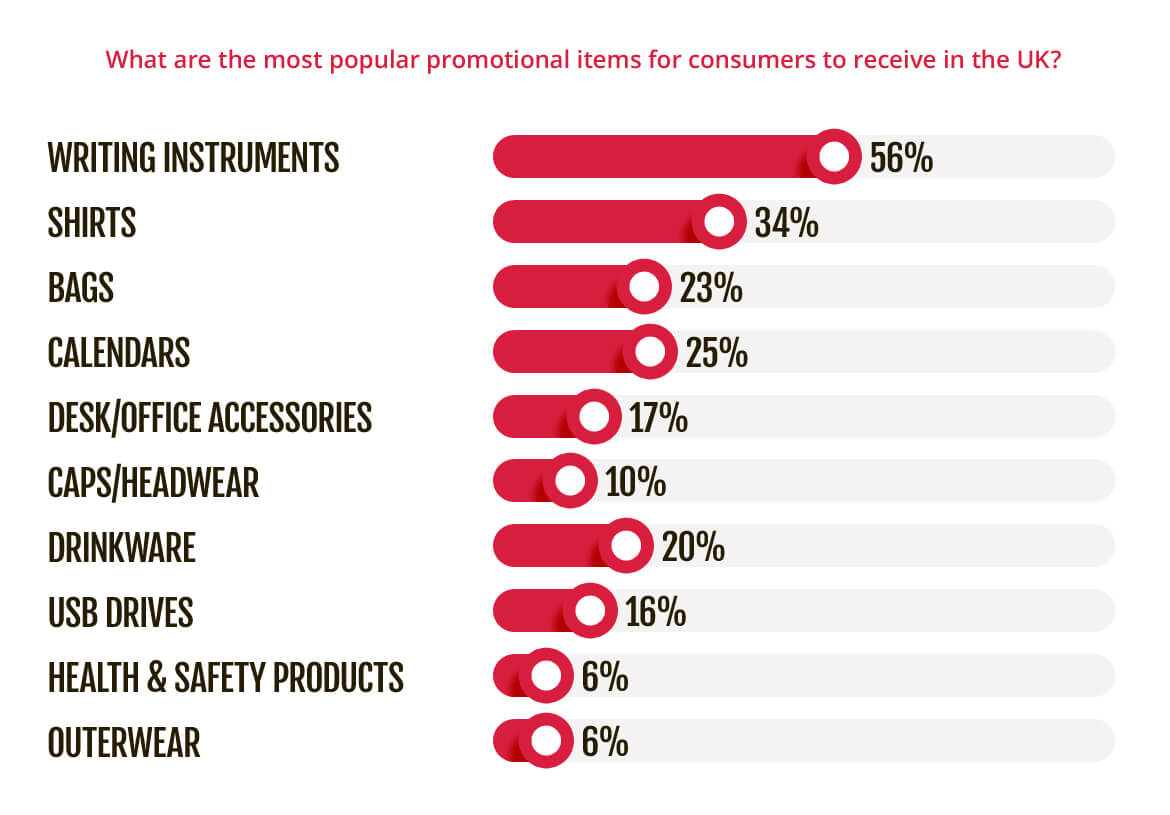 What are the most popular promotional items for consumers to receive in the UK?