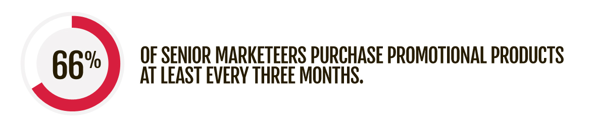 66% of senior marketeers purchase promotional products at least every three months