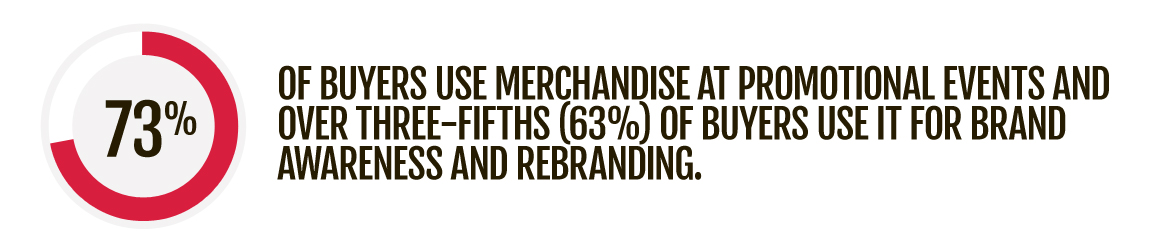 73% of buyers use merchandise at promotional events and over three-fifths (63%) of buyers use it for brand awareness and rebranding.