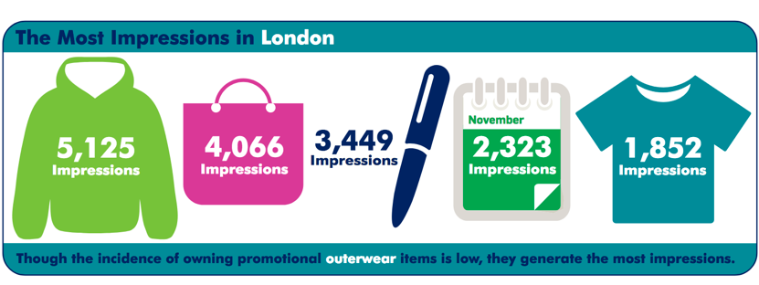 Top 5 impressions of promotional merchandise in London