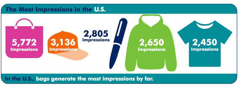 Top 5 impressions of promotional merchandise in the US