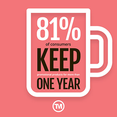 80% of customers keep promotional merchandise for a year or longer