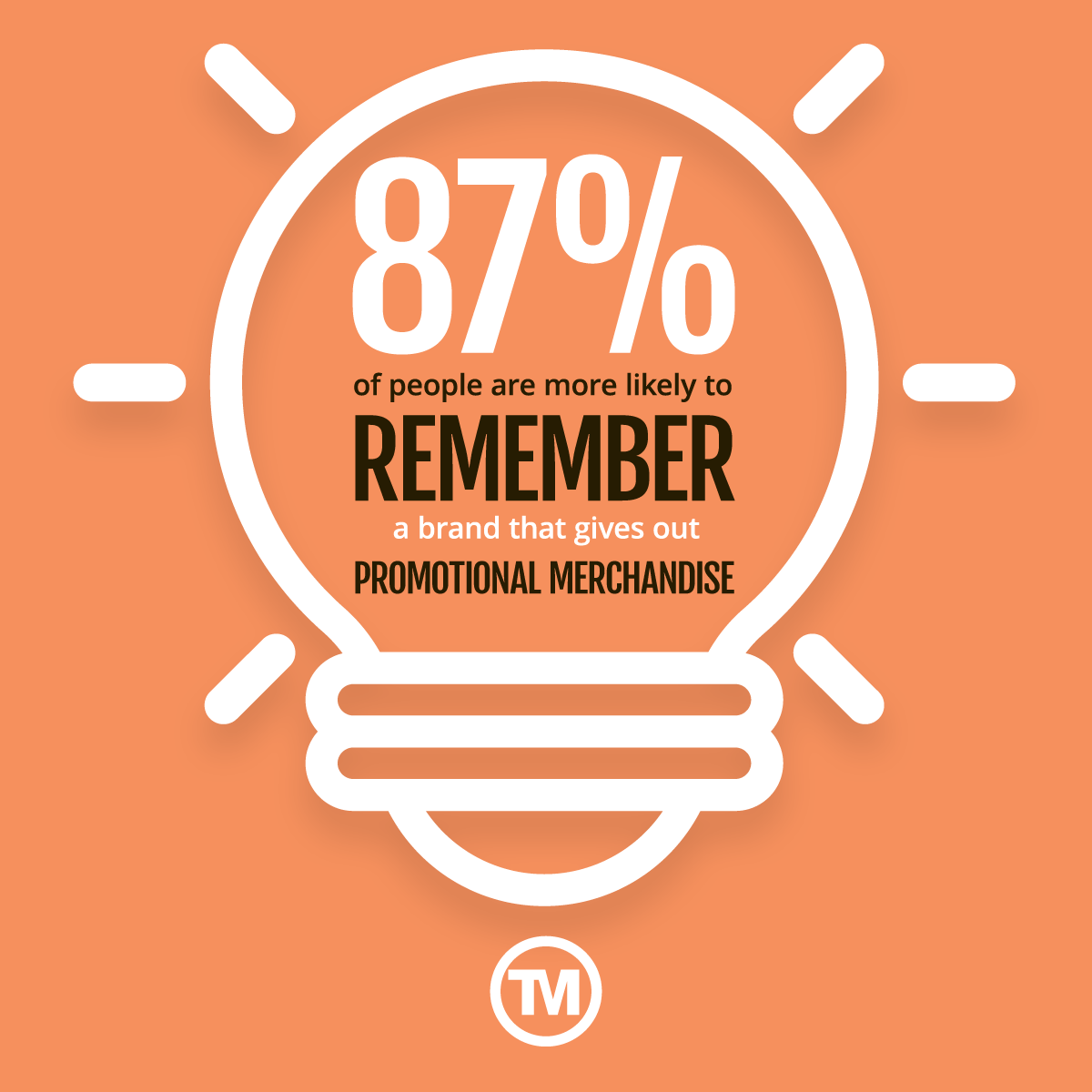 87% of people are more likely to remember a brand that gives out promotional merchandise